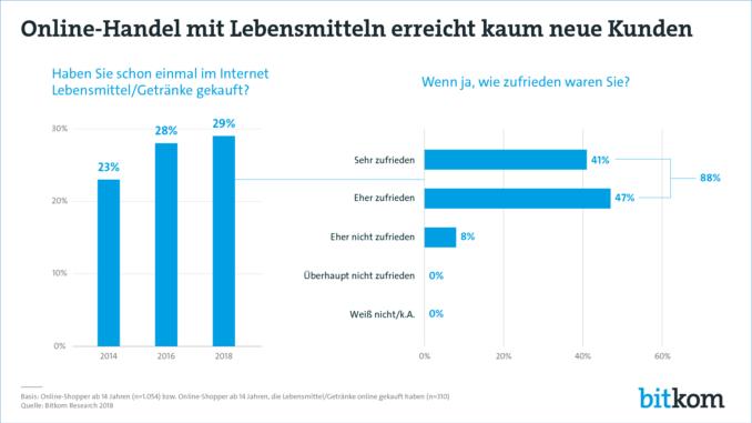 Trends im E-Commerce – So shoppen die Deutschen 2019