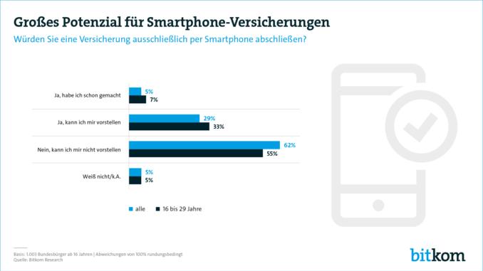 Versicherungs-Abschluss per Smartphone ist noch die Ausnahme