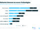 Ernährung 4.0 – Digitalisierung bringt Transparenz für Industrie und Verbraucher