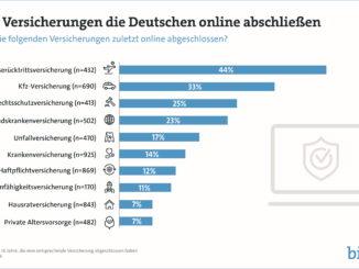 Welche Versicherungen die Deutschen online abschließen