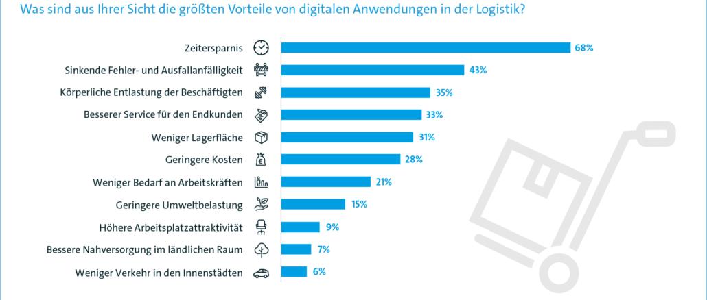 Digitalisierung macht Logistik schneller, sicherer und einfacher