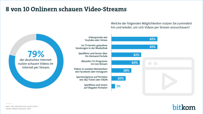 Video-Streaming bricht Nutzerrekorde