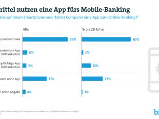 Zwei Drittel nutzen eine App fürs Mobile-Banking