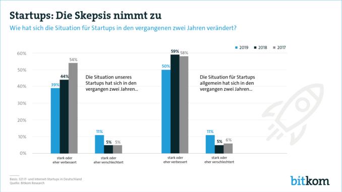 Startups in Deutschland: Die Skepsis nimmt zu