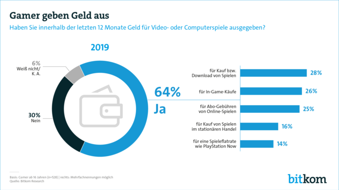 Mobil und flexibel: Die Gaming-Trends 2019
