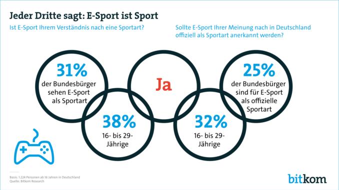 3 von 10 Bundesbürgern sagen: E-Sport ist Sport