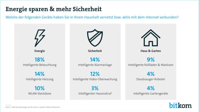 3 von 10 Deutschen haben ein smartes Zuhause