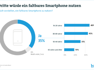Tech Trends 2019: Faltbare Smartphones und Connected Entertainment