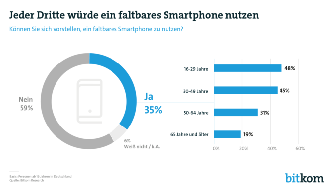 Tech Trends 2019: Faltbare Smartphones und Connected Entertainment