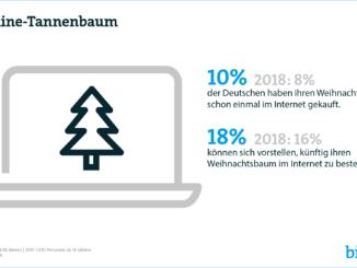 Klicken statt schleppen: Jeder Zehnte kauft seinen Weihnachtsbaum im Netz