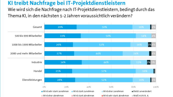 Künstliche Intelligenz treibt Nachfrage bei IT-Projektdienstleistern
