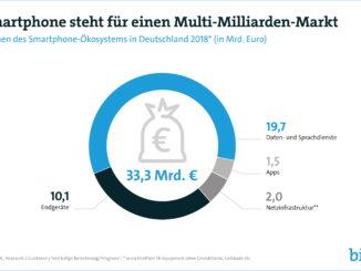 Smartphone-Markt wächst um 3 Prozent auf 34 Milliarden Euro