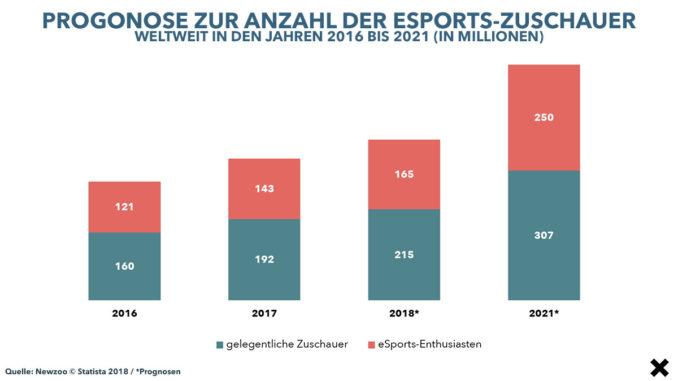 Der Aufstieg des eSport – Bedeutung, Marktmacht & Impact