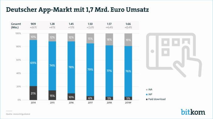 Deutscher App-Markt auf Umsatz-Rekordhoch