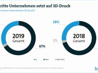 Deutsche Industrie setzt auf 3D-Druck