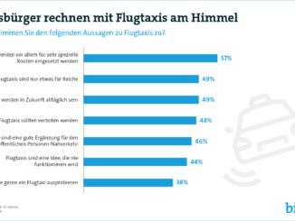 Bundesbürger rechnen mit Flugtaxis am Himmel