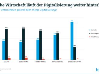 Deutsche Wirtschaft läuft der Digitalisierung weiter hinterher