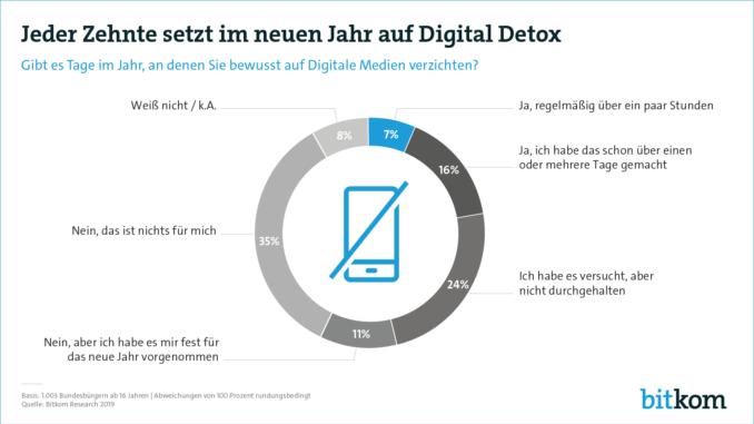 Digital Detox: nicht ohne mein Smartphone