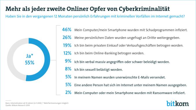 Mehr als jeder zweite Onliner Opfer von Cyberkriminalität
