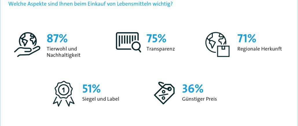 Verbraucher wünschen sich mehr Transparenz beim Einkauf