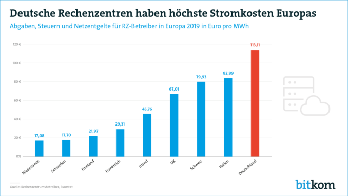 Deutsche Rechenzentren haben höchste Stromkosten in Europa
