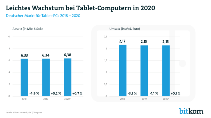 6 von 10 Bundesbürgern nutzen einen Tablet-Computer