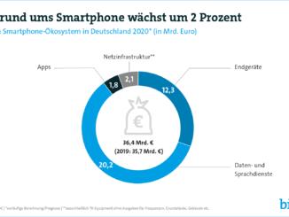 Markt rund um Smartphones wächst auf 36 Milliarden Euro