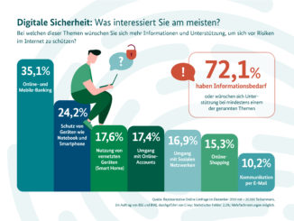 BMI und BSI: Informationskampagne zur IT-Sicherheit