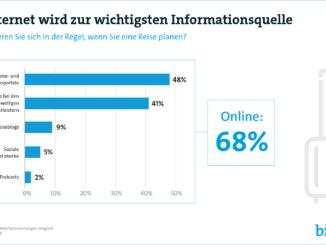 Digitaler Tourismus 2020: So smart reisen die Deutschen