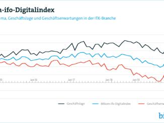 Corona-Krise drückt Stimmung in der Digitalbranche