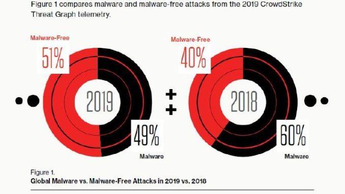 """Gezielte Angriffe auf die Telekommunikations-Branche und """"Big Game Hunting"""" standen 2019 im Fokus der Cyber-Angreifer"""