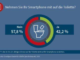 Virenalarm: Fast drei Viertel der unter 30-Jährigen nimmt das Smartphone mit auf die Toilette