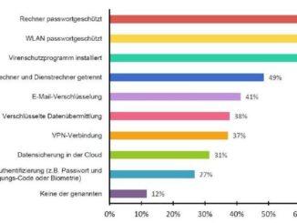 """Deutschland-Umfrage """"IT-Sicherheit im Home Office"""""""