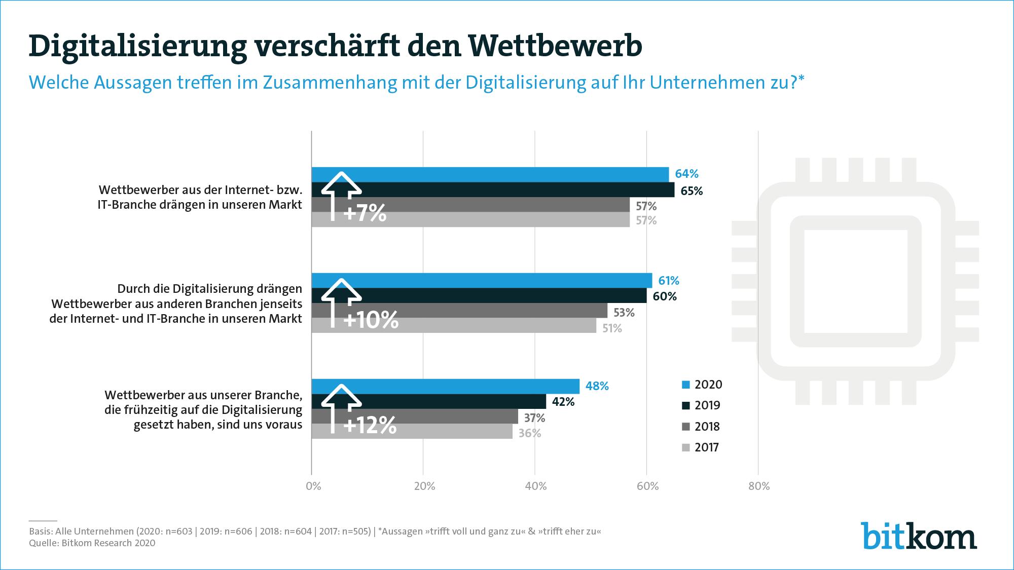 """Deutsche Unternehmen geben sich eine Drei im Fach """"Digitales"""""""
