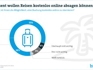 8 von 10 Verbrauchern wollen Reisen kostenlos online stornieren
