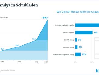 Deutsche horten fast 200 Millionen Alt-Handys