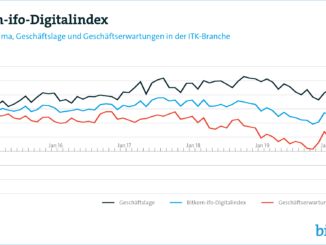 Digitalindex rutscht tief ins Minus