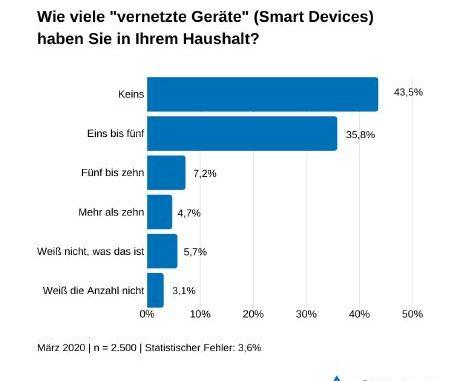 TÜV Rheinland: Cybersecurity beim Kauf von smarten Geräten mitbedenken