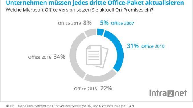 Studie von Intra2net: Über 30 % der kleinen Unternehmen müssen 2020 ihr Office-Paket aktualisieren