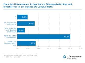 5G-Campus-Netze: TÜV Rheinland bietet Machbarkeitsstudien an