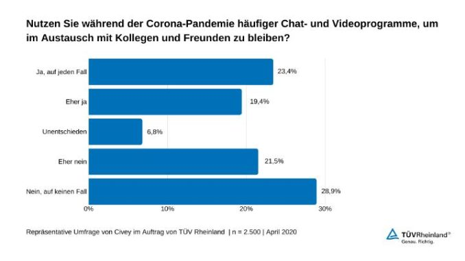 TÜV Rheinland: Cybersecurity und Datenschutz bei Chat- und Videokonferenzprogrammen beachten