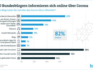 8 von 10 Bundesbürgern informieren sich online über Corona