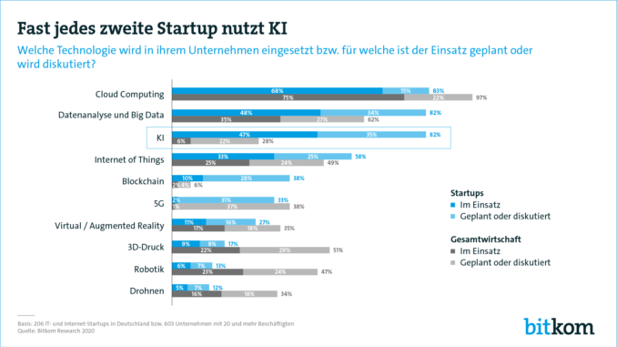 Startups setzen auf Künstliche Intelligenz