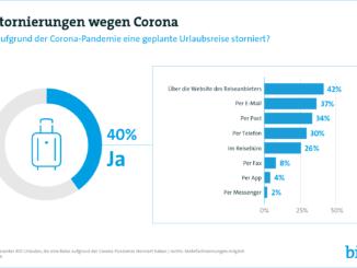 4 von 10 Urlaubern haben wegen Corona eine Reise storniert