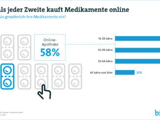 Medikamente kommen bei 58 Prozent der Verbraucher aus der Online-Apotheke