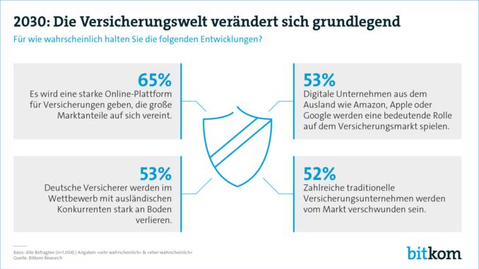 Bürger erwarten Digitalisierung der Versicherungsbranche