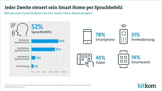 Smart Home 2020: Jeder Zweite träumt vom komplett vernetzten Zuhause