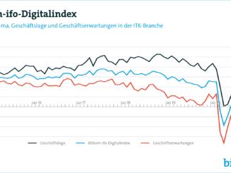 Geschäftsklima in der Digitalbranche im Aufwärtstrend