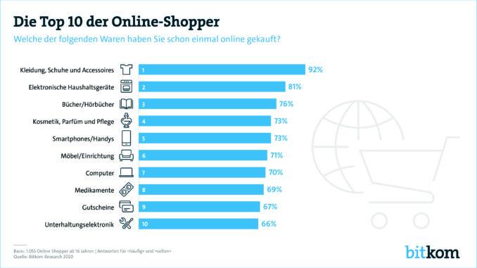 9 von 10 Online-Shoppern kaufen Kleidung, Schuhe und Accessoires im Netz