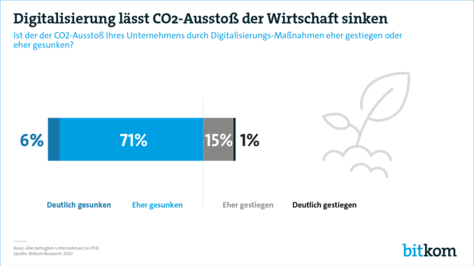 Digitalisierung kann fast die Hälfte zu den deutschen Klimazielen beitragen